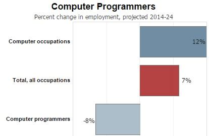 Junior Java Developer Resume Sample - Free Resume Builder